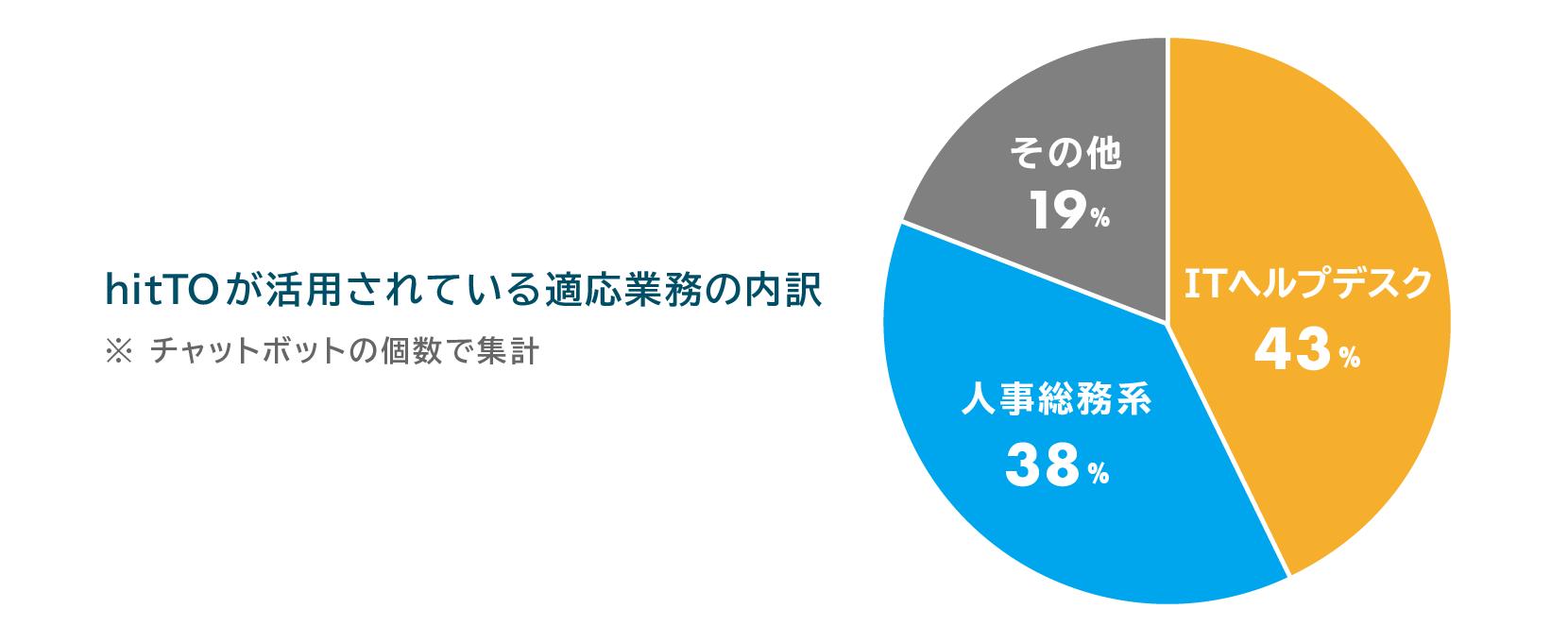 hitTO(ヒット)が活用されている適応業務の内訳 ※チャットボットの個数で集計。ITヘルプデスク 43%・人事総務系 38%・その他 19%