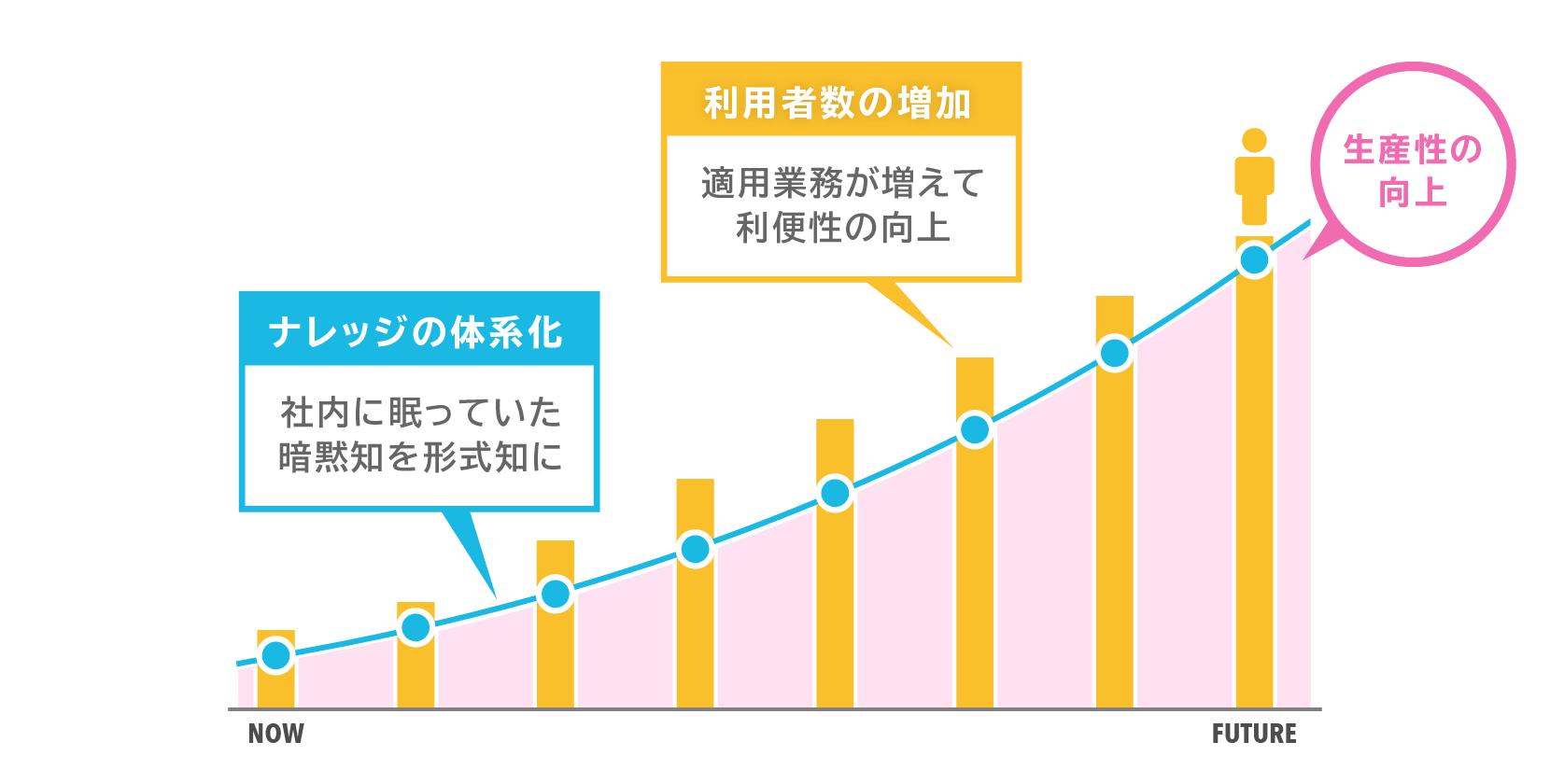 ナレッジの体系化=社内に眠っていた暗黙知を形式知にする。利用者数の増加=適用業務が増えて利便性の向上。それにより生産性が向上
