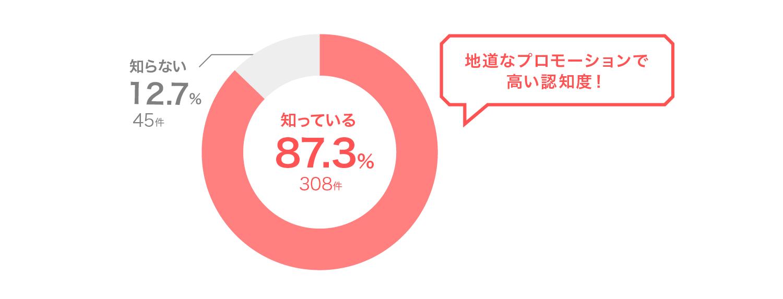 知っている 87.3%・知らない 12.7%