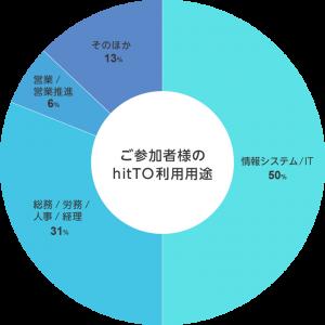 ご参加者様のhitTO利用用途。・情報システム/IT 50%・総務/労務/人事/経理 31%・営業/営業推進6%・そのほか13%