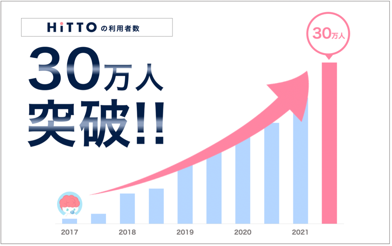 HiTTO利用者数30満員突破のグラフ